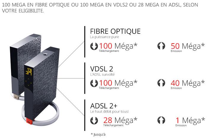 Différentes technologies disponible sur Freebox Révolution (en fonction de l'éligibilité de la ligne)