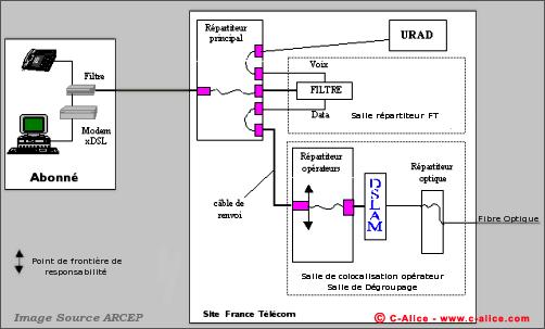 Forum c alice rencontre au sommet avec alice ete 2007 - Avoir internet sans ligne telephonique ...